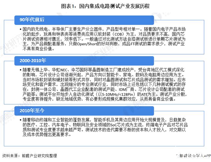 中国集成电路封测行业销售收入逐年增长,同比增长15.77%