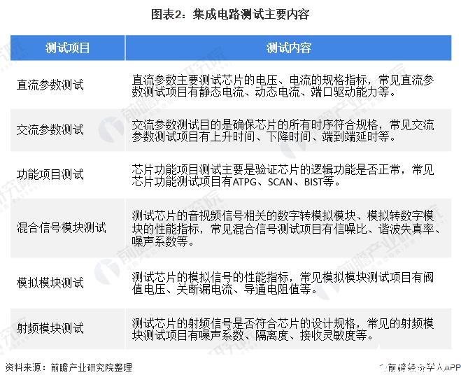 图表2:集成电路测试主要内容