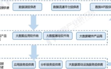 中国大数据行业市场规模持续扩大,数据交易迎来战略机遇期