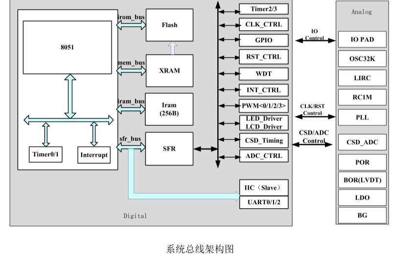BF7615BM的BYD的升级文件与工程包资料合集