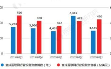 全球互联网投资活跃度明显回落,中国互联网投融资整体保持平稳