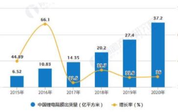 中国锂电隔膜出货量保持35%以上增长,市场规模下滑