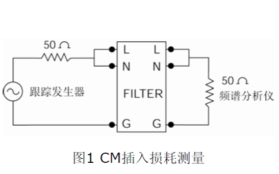 电源滤波技术的详细资料概述