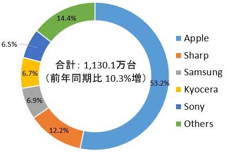 苹果已成日本最受欢迎的智能手机品牌