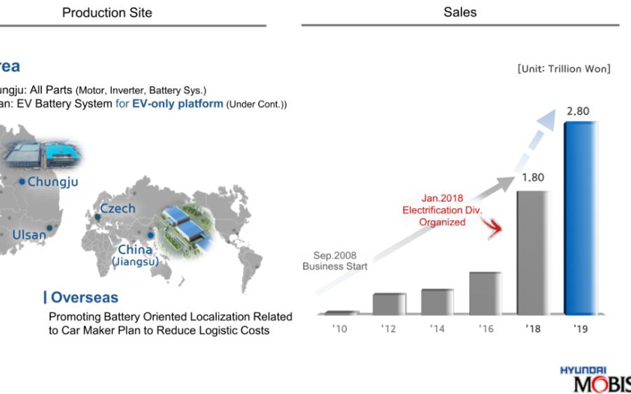 聚焦摩比斯的电动化动力电池系统业务