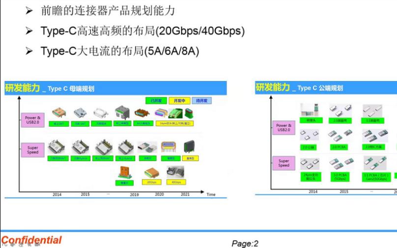 国大多数生产Type-C连接器企业为何集中于3C领域?