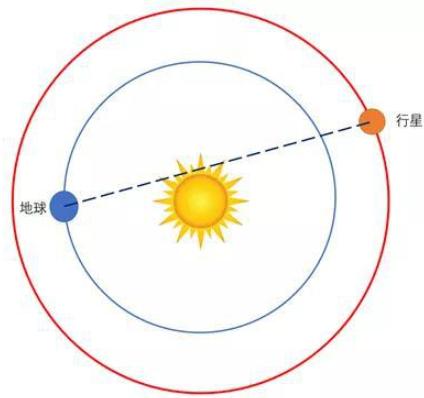 地球和火星之间的通信中断或是太阳干扰