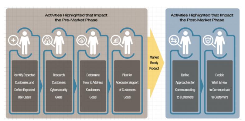 建构IoT网络安全需要注意的6个要素