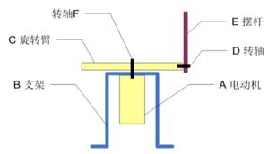 基于嵌入式操作系统的机器人驱动控制模型算法设计