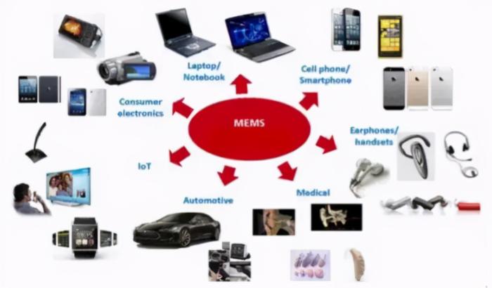 MEMS半导体气体传感器在使用过程中常见的失效情况