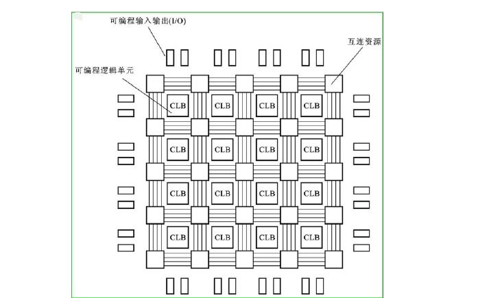FPGA的基本结构详细说明