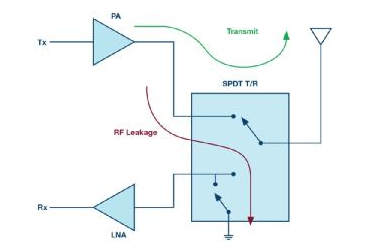 ADI高功率硅开关可节省大规模MIMO RF前端设计中的偏置功率和外部组件