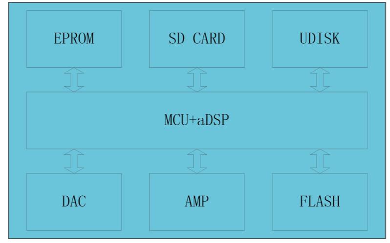 GD588D语音芯片的使用说明书免费下载