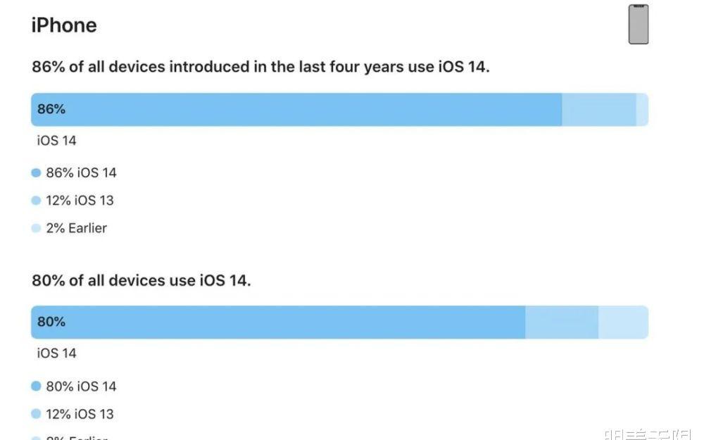 苹果iOS 14的安装率有多高?