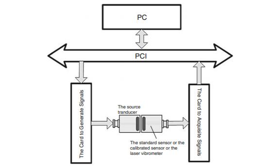声发射技术的进展和原理介绍