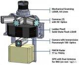 首款用于ADAS和AD研发的公开传感器数据集——Leddar PixSet