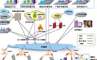 关于LTE技术及实际应用方案的详细介绍