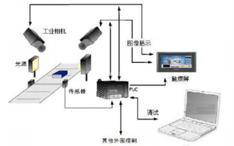 国际机器视觉产业发展现状与趋势的详细资料说明