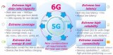 5G通信正在全球推广,是时候为2030年规划6G通信了!