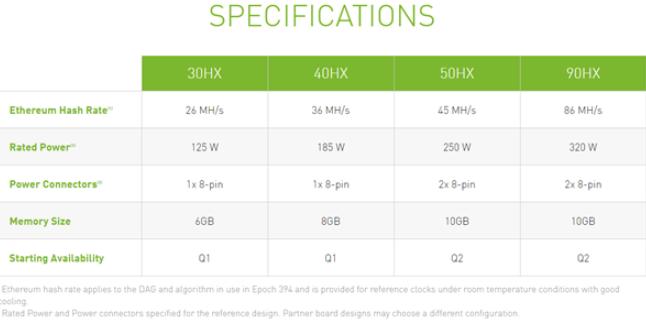 NVIDIA发布专门用于挖矿的显卡CMP HX