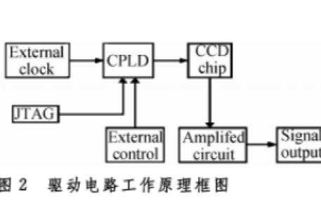 基于CPLD工作模式可调的线阵CCD驱动电路的设计讲解