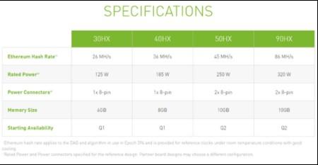 NVIDIA重磅发布专门的矿卡—CMP HX系列