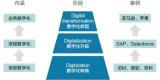 运营商搞数字化转型的两大关键点