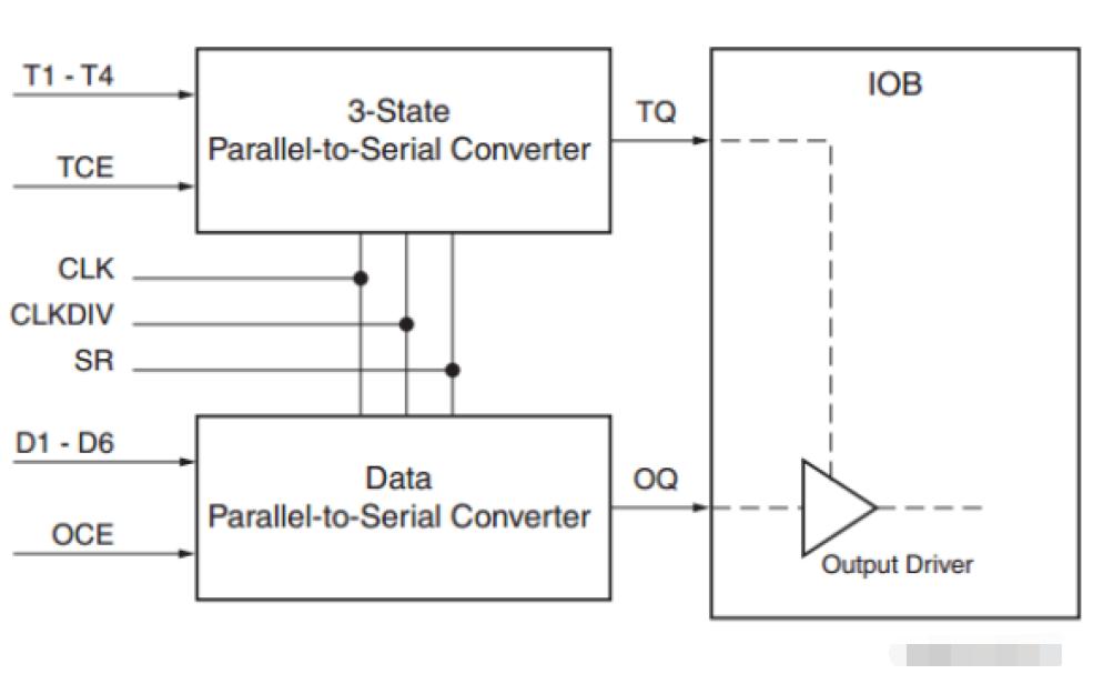 SERDES FPGA设计手册免费下载