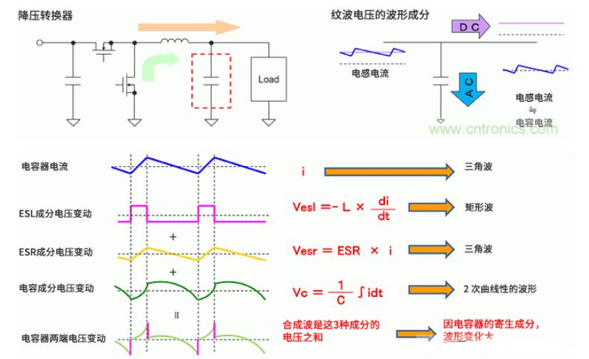 浅谈输出电容器使用时的输出纹波电压与负载瞬态响应