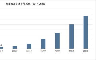 激光雷达迎来产业化拐点,5年复合增速超过60%