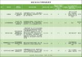 南京市发布2021年经济社会发展重大项目计划