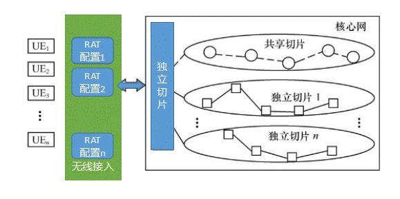 5G切片应运而生 网络切片的概述及分类解析