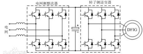 风电变流器的作用_风电变流器系统构成
