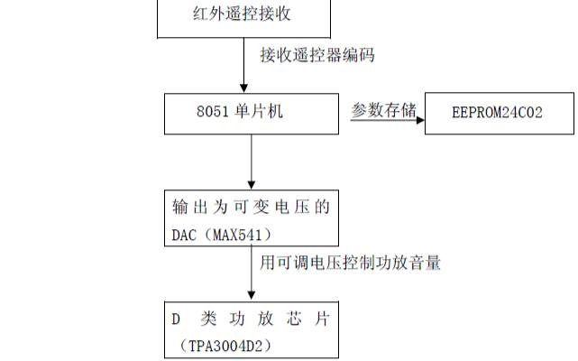 全遥控数字音量控制的D类功率放大器的详细资料说明