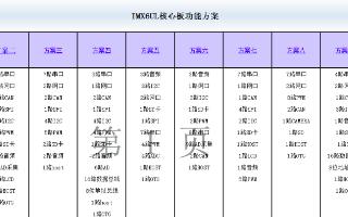 飞凌嵌入式i.MX6UL核心板引脚功能复用表的使用说明