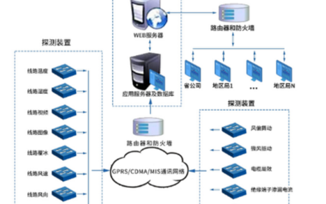 关于全志T3核心板在输电线路图像检测中的应用