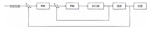 什么是串级PID? 简单PID和串级PID的优劣对比