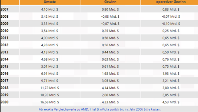 NVIDIA奋斗八年快速缩小与Intel差距