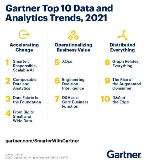 2021年十个值得关注的数据分析趋势