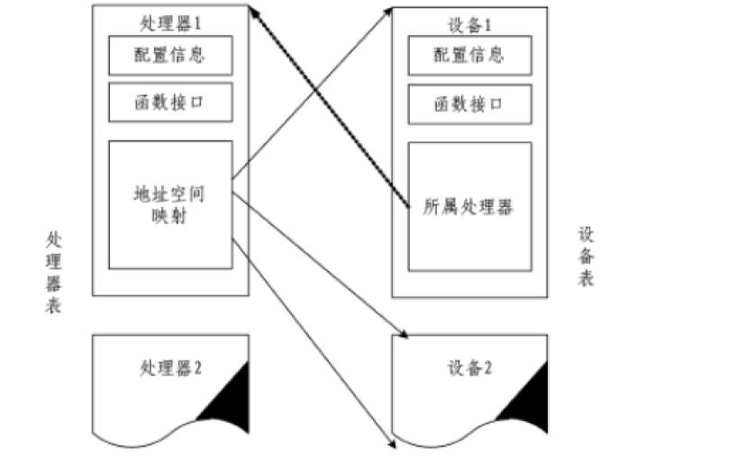 实现复杂嵌入式系统仿真平台的资料详细说明