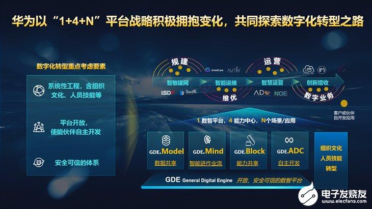 疫情和5G驱动转型加速,华为GTS与GDE平台助力运营商发展