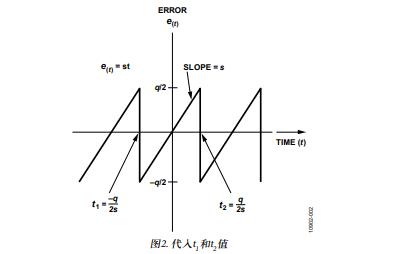信噪比公式的數字推導步驟指南