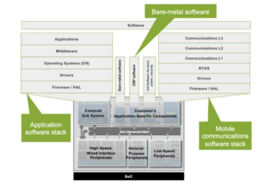 ASIC设计何时停止验证 FPGA和ASIC之间的验证差异分析