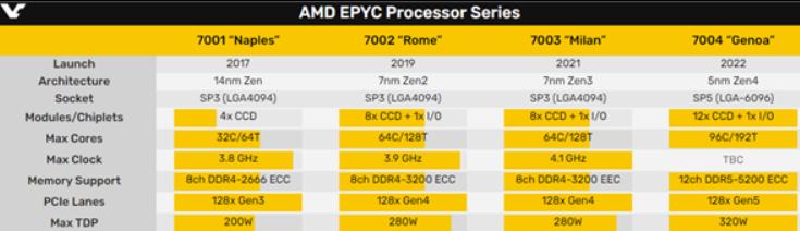 AMD Zen4将支持AVX-512等新的指令集