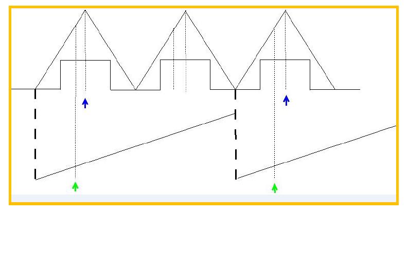 PWM硬件间隔触发ADC的详细资料说明