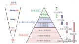 了解现场总线系统EtherNet/IP模块(EIP)