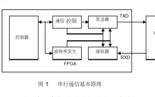 FPGA与单片机实现串行通信的资料详细说明