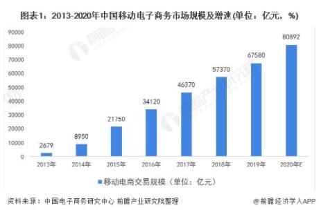 中国移动电子商务交易规模不断上升,2020年交易额突破八万亿元
