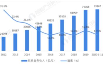 我国软件业务收入总体呈逐年增长态势,2020年同比增长12.5%