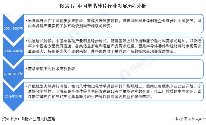 2022年中国大陆晶圆厂产能将达410万片/月,占全球产能17.15%
